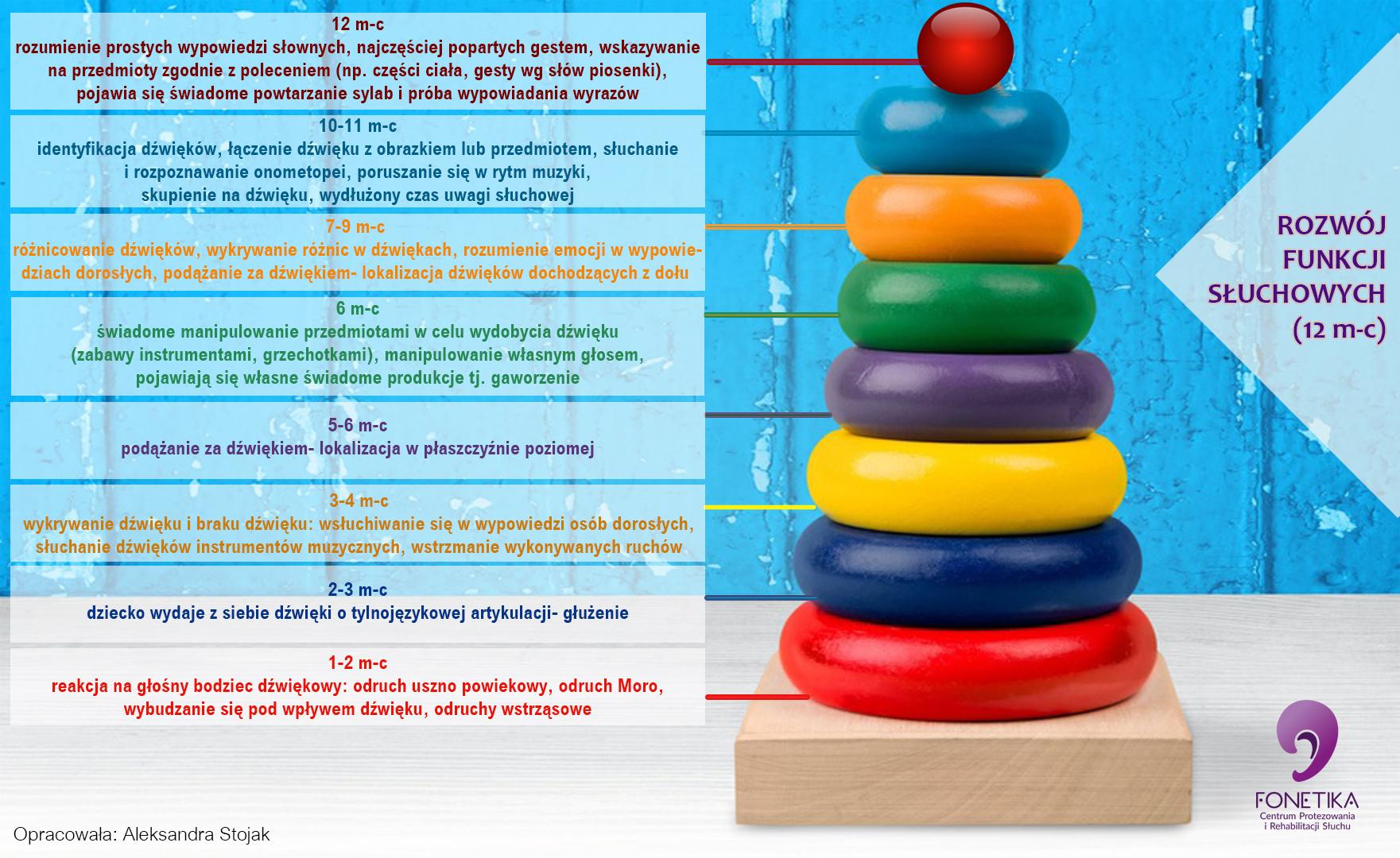 piramida reakcji słuchowych
